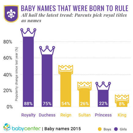 BabyCenter Annual Baby Name Report