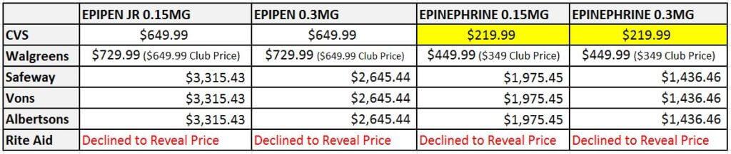 EpiPen & Generic Price Check